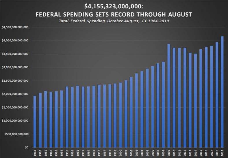 $4,155,323,000,000: Federal Spending Sets Record Through August