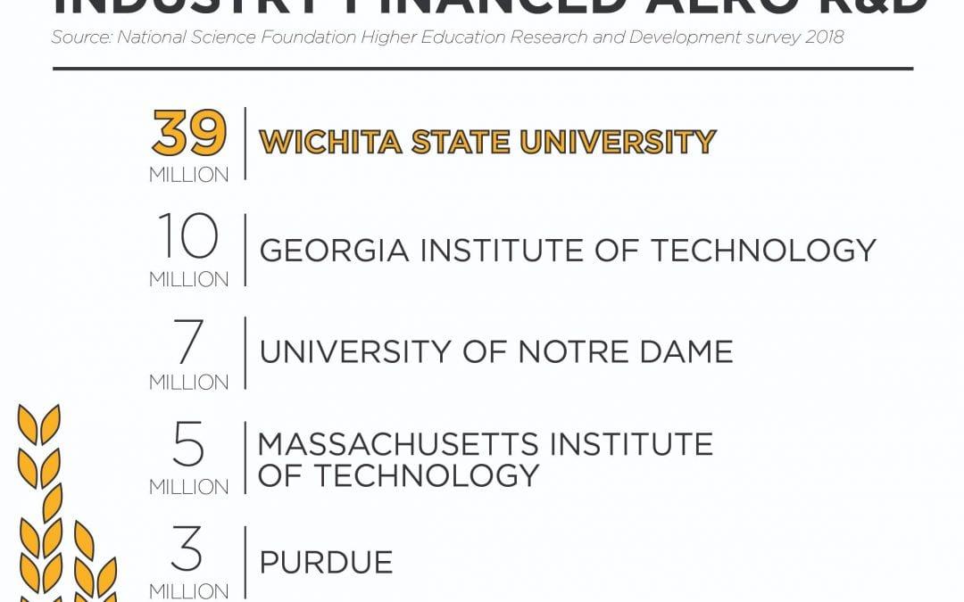 Wichita State Tops National Rankings For Aeronautical R&D