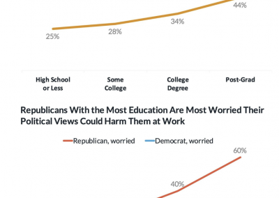 Screen-Shot-2020-08-05-at-8.40.53-AM-400x284 Maybe We're Not as Free as We Think: 62% of Americans Say They Have Political Views They're Afraid to Share Featured Politics Top Stories U.S. [your]NEWS