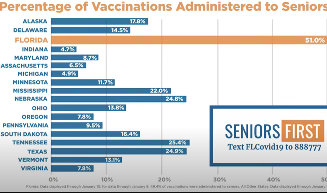 """CDC to Reverse Course and Follow Florida's Lead Prioritizing """"Seniors First"""" for Vaccinations"""